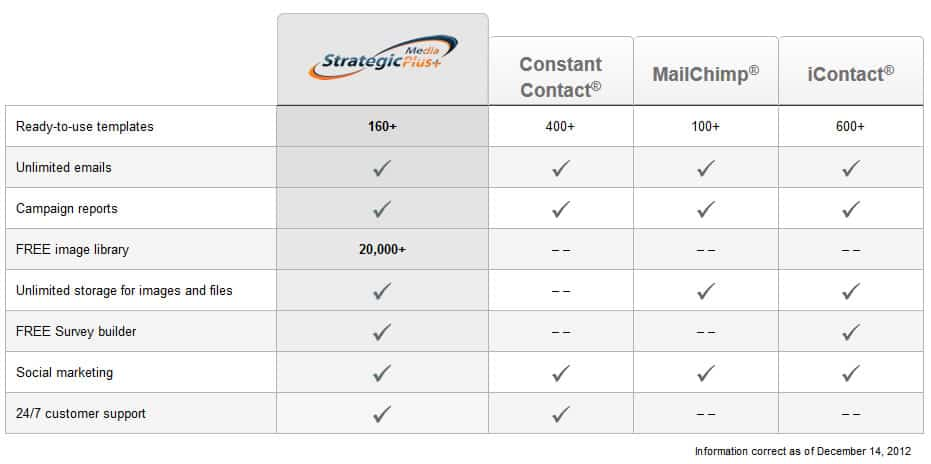 Email Newsletter Marketing Service Prices
